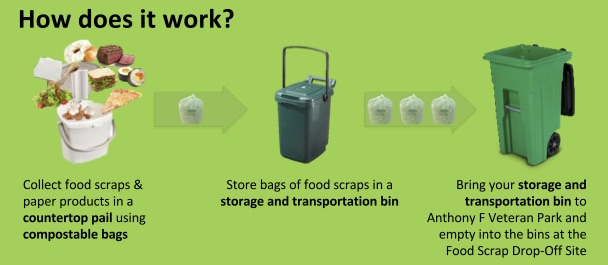 How Food Scrap Recycling Works